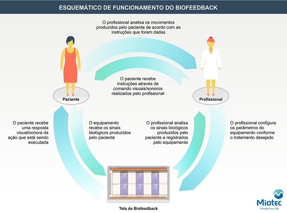 esquematico_biofeedback_Miotec